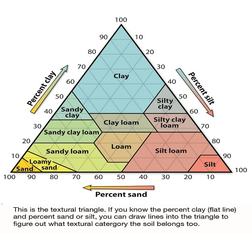 Image gallery soil triangle for Physical properties of soil wikipedia